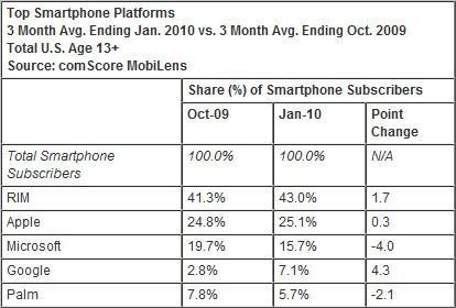 статистика по мобильным