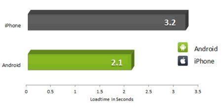 тест скорости iphone и android
