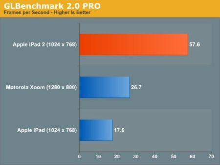тест iPad 2