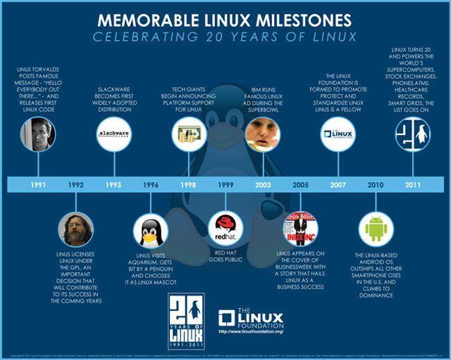 Linux 20 лет видео