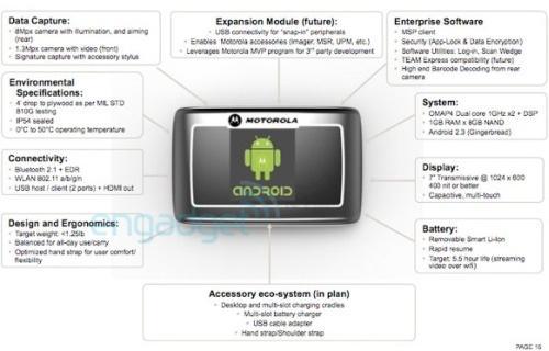 Motorola защищенный планшет