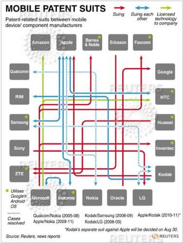 Схема патентных войн