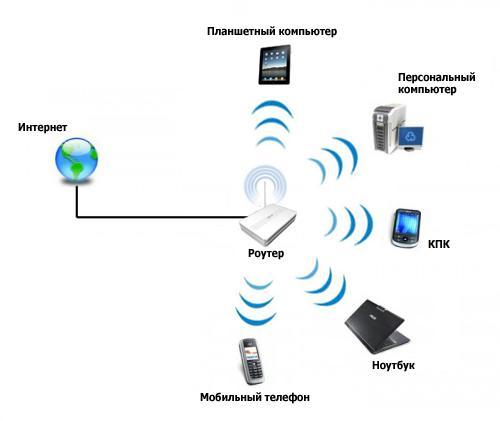 Wi-fi роутер - основной компонент для создания беспроводной сети.  Wi-fi роутер позволяет решить сразу две задачи.