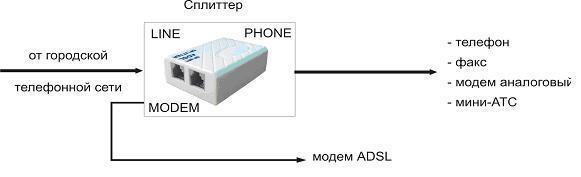 подключение ADSL-модема через сплиттер