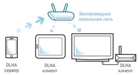 Подключение DLNA-совместимых устройств к домашней сети может быть как проводным (Ethernet), так и...