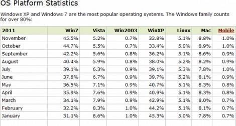 Таблица операционных систем