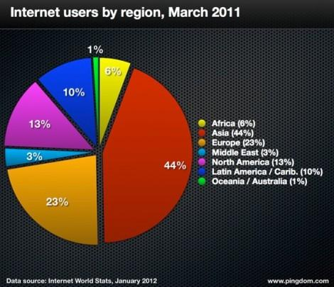Пользователи интернета по регионам