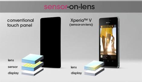 Sensor-on-lens