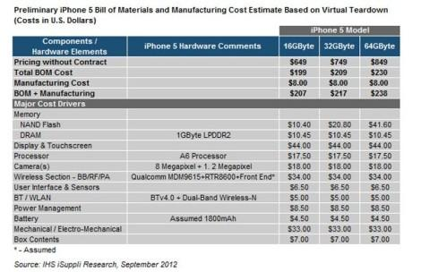 Стоимость комплектующих iPhone 5