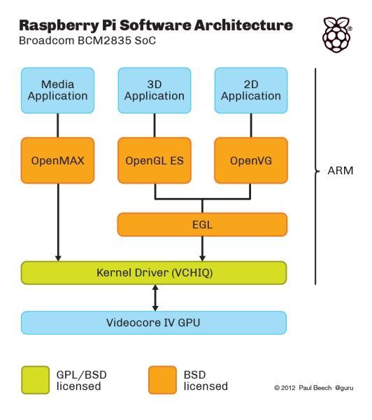 rpi-code