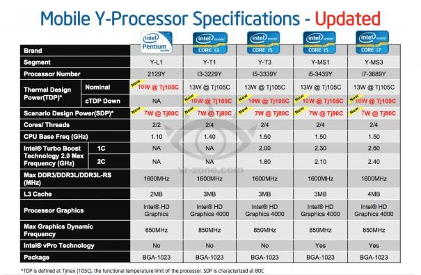 intel-ivy-bridge-tablet2013