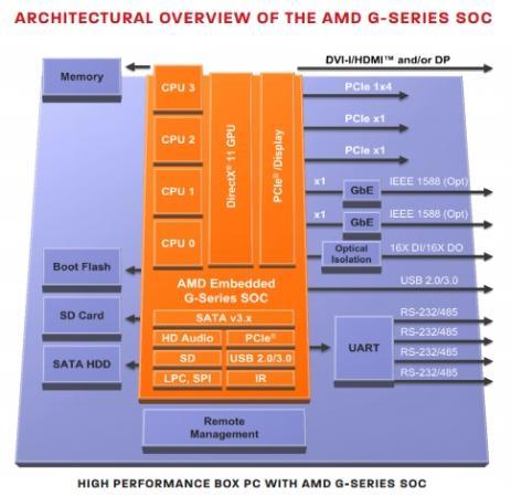amd-g-series