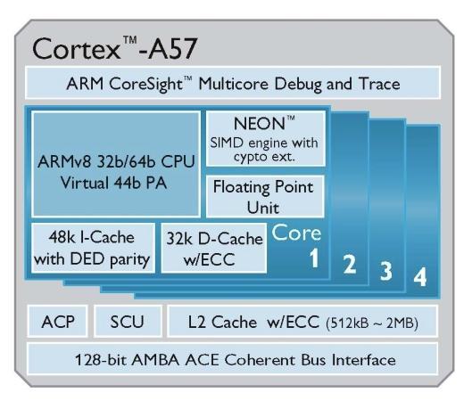 arm-cortex-a57