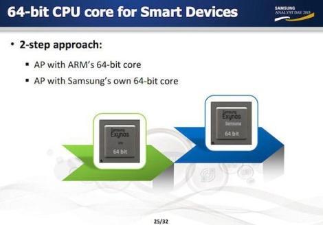 Samsung 64 бит