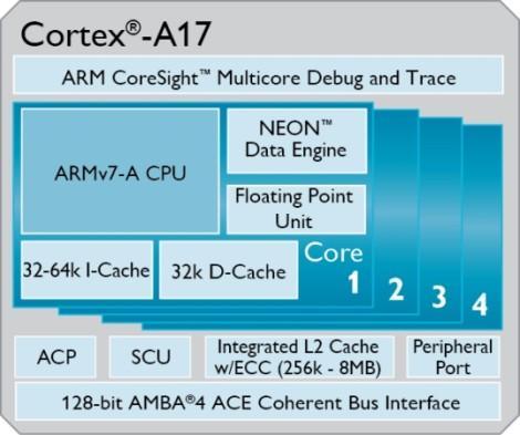 ARM Cortex-A17 CPU