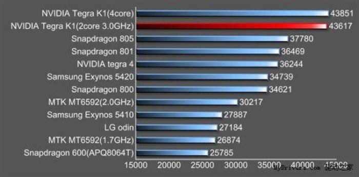 64-bit Nvidia Tegra K1