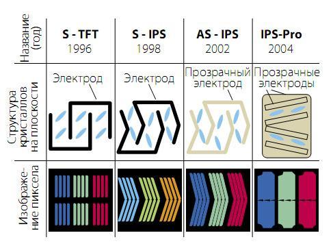 Структура пикселя IPS