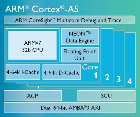 arm cortex a5