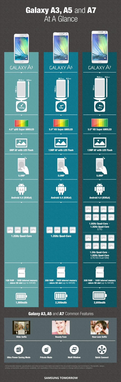 Инфографика: Samsung Galaxy A3, Galaxy A5 и A7