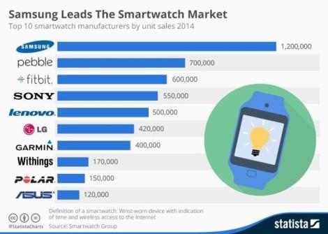 samsung-smartwatch-market-640x456