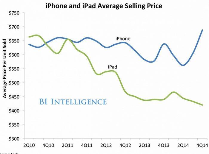 Продажи iPhone, iPad