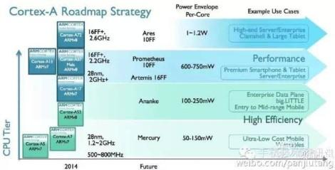 arm-roadmap