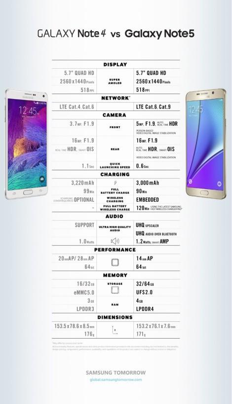 Galaxy Note 5 и Galaxy Note 4