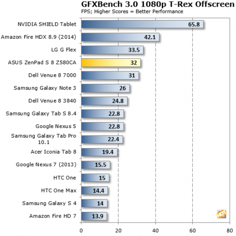 GFX-Bench-ZenPad-Z580Ca