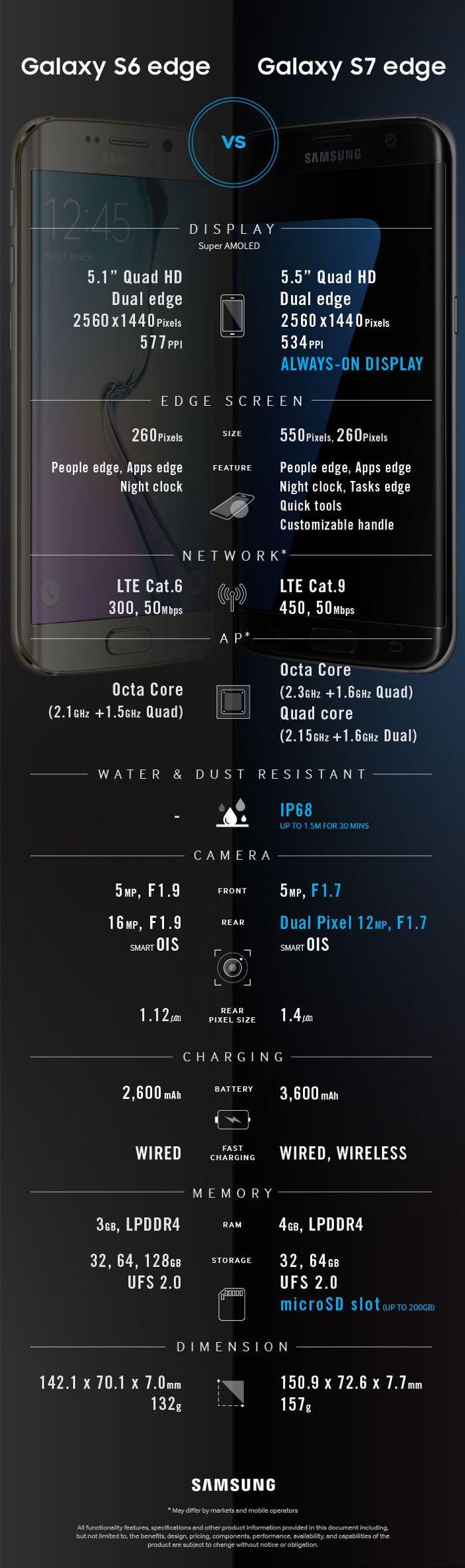 Galaxy S6 Edge и Galaxy S7 Edge