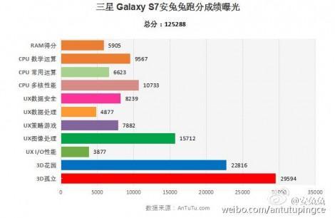 Samsung Galaxy S7 с чипом Snapdragon 820