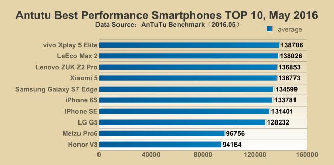 ТОП-10 лучших смартфонов по AnTuTu на май 2016