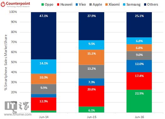Smartphone-sales-stats