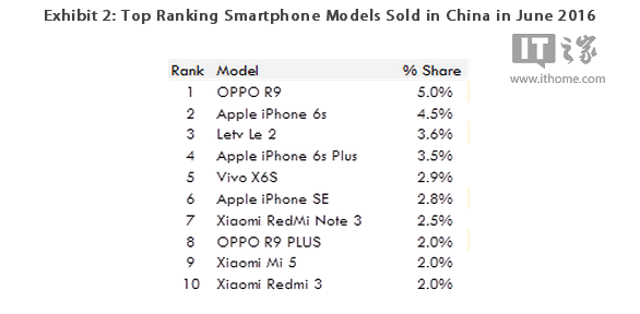 Top-selling-phones-in-China-June-2016