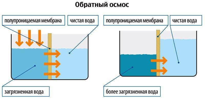 Обратный осмос воды своими руками