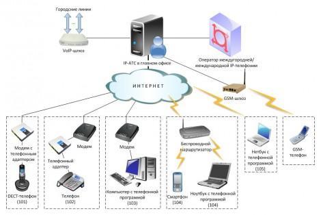 Что такое IP АТС 2