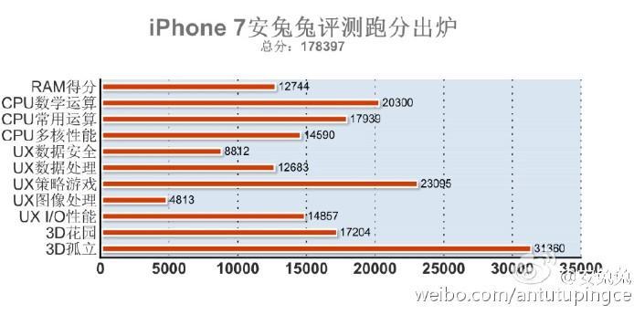 iphone-7-antutu-2