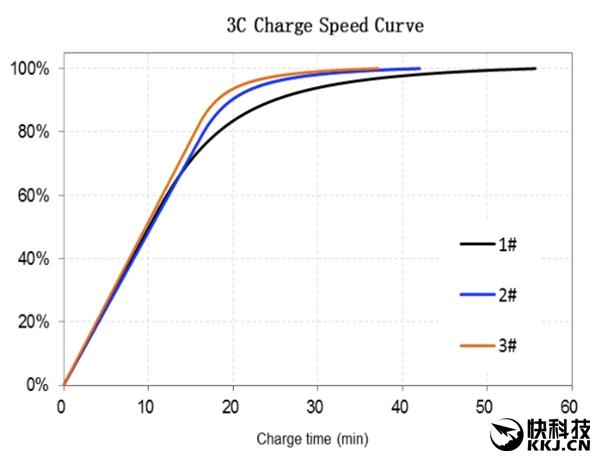 charge-curve