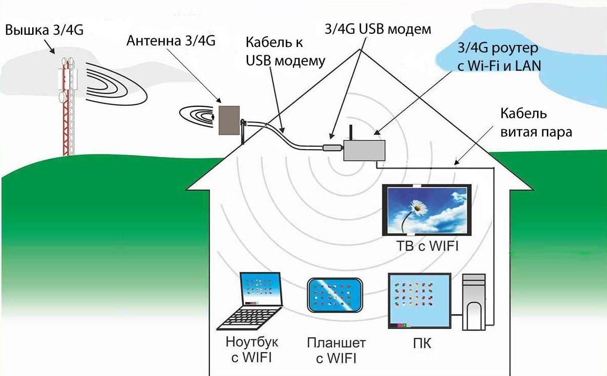 3g-i-4g-antenna-3