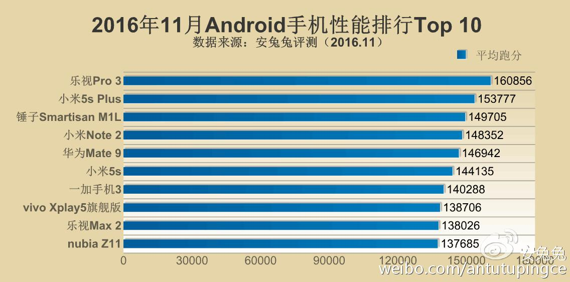 antutu-top-10-android-nov