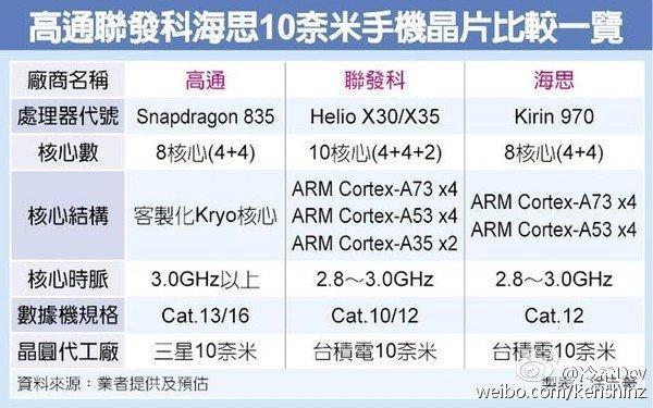 Huawei готовит 8-ядерный чип Kirin 970 на10-нм техпроцессе