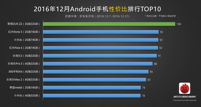 AnTuTu: 10 телефонов  задекабрь случшей ценой ипроизводительностью