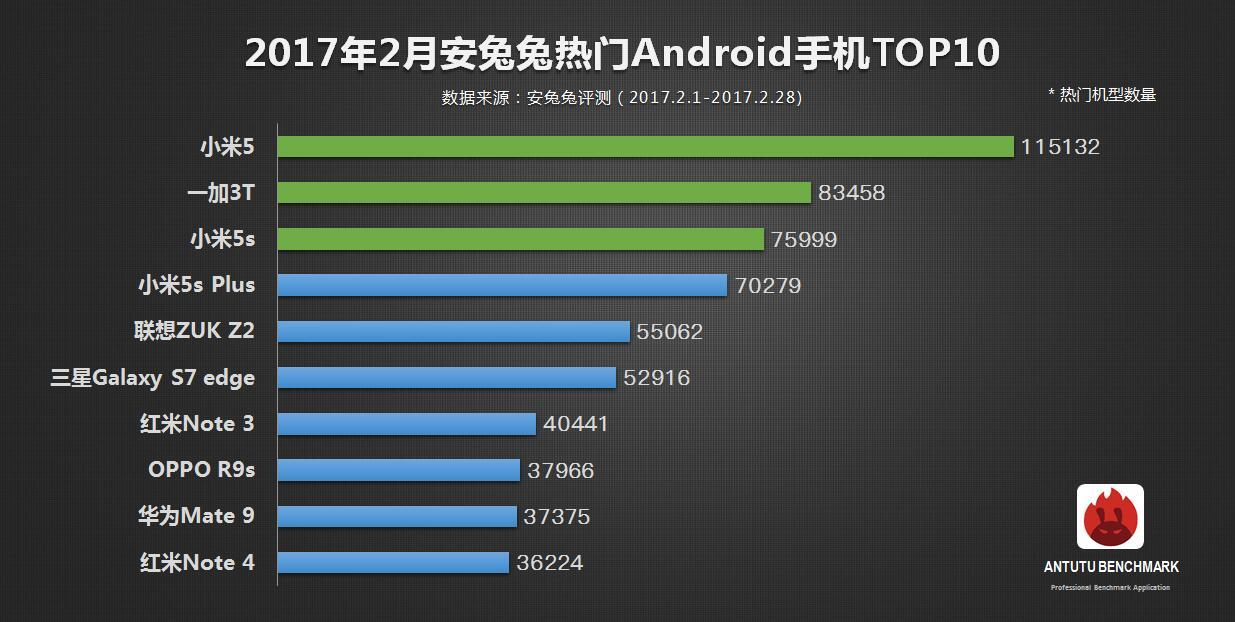 antutu-top-10-most-popular-smartphones-february