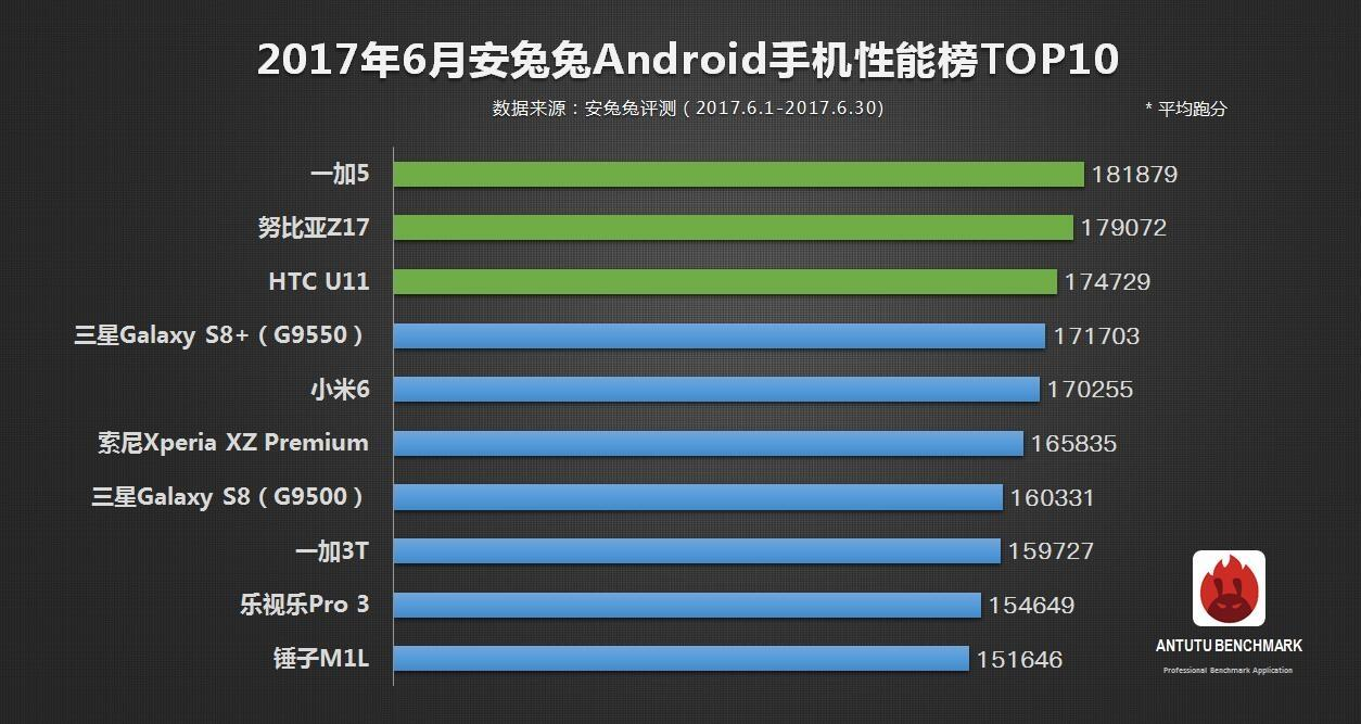 antutu-top-10-android-june