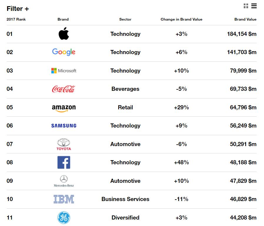 top-100-companies-list-1