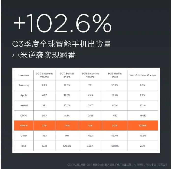 Телефоны  | Xiaomi в третьем квартале 2017-го продала 26,7 млн. смартфонов | xiaomi-Q3-2017