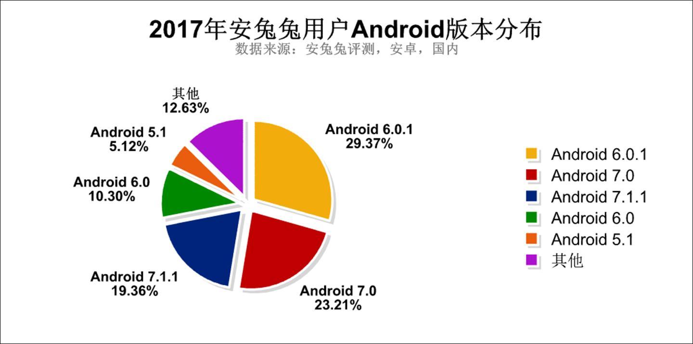 versiya-android