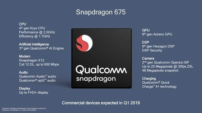 Qualcomm показала процессор Snapdragon 675 для телефонов