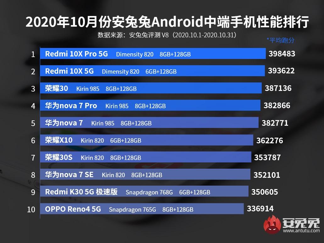 ТОП-10 самых производительных смартфонов по версии AnTuTu в 2020 году за октябрь